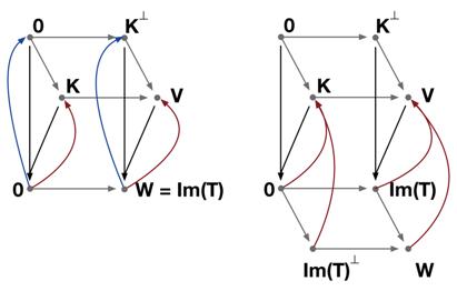 vector space linear transform graph